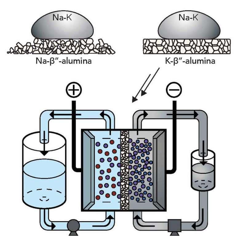 Проточные батареи с жидким металлом более безопасны, эффективны и недороги Наука